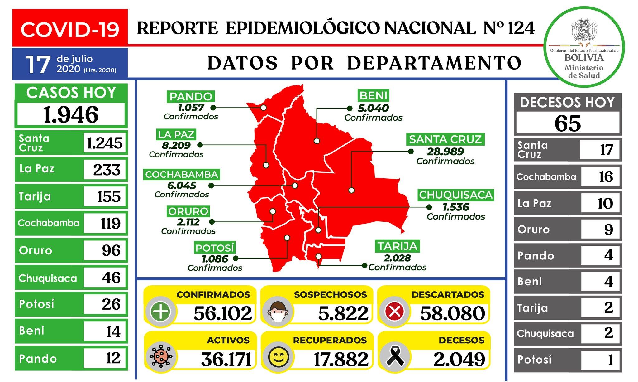Tasa de letalidad diaria del coronavirus en Bolivia es de 4.2%