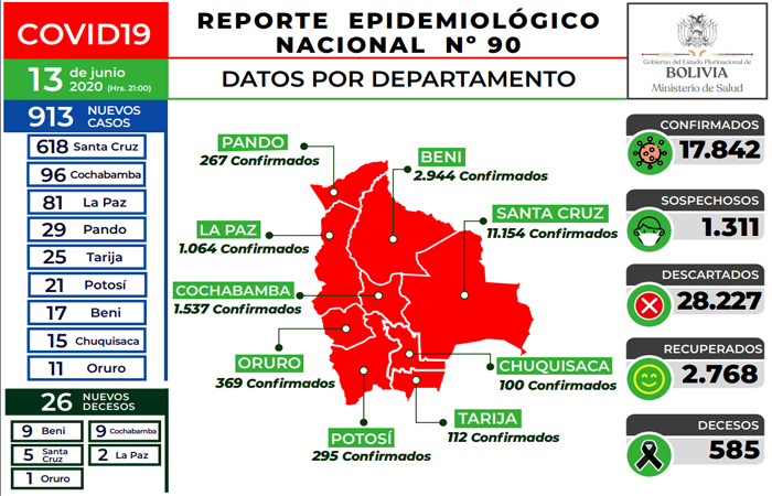 Bolivia registra 913 casos en un solo día; ahora existen 17.842 positivos